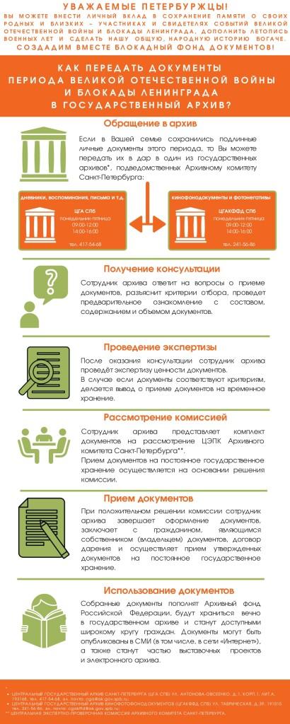 АрхК документы блокады Инфографика_page-0001